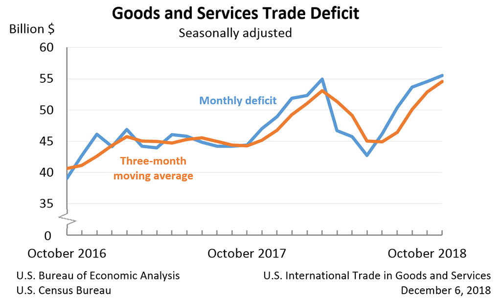 Goods and Services Trade Deficit, October 2018