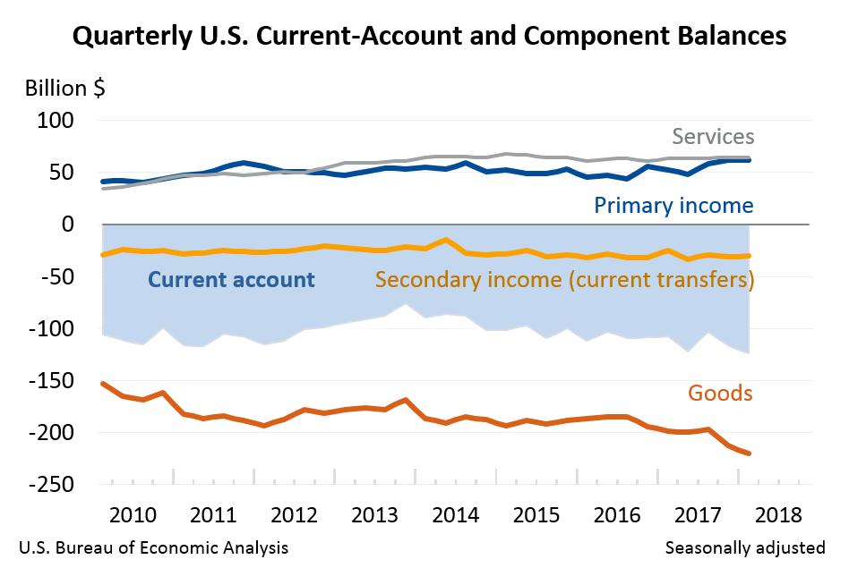 Quarterly U.S. Current-Account nd Component Balances